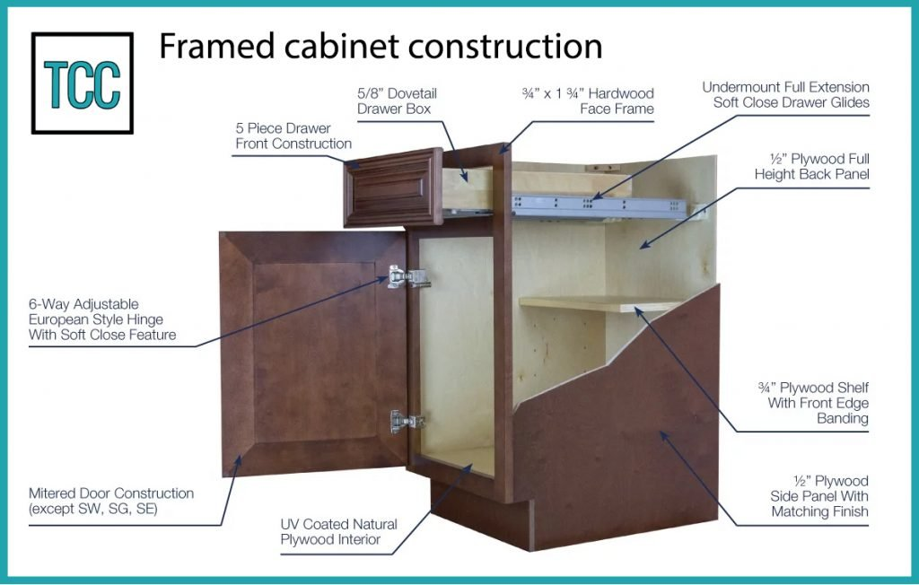 framed cabinet construction