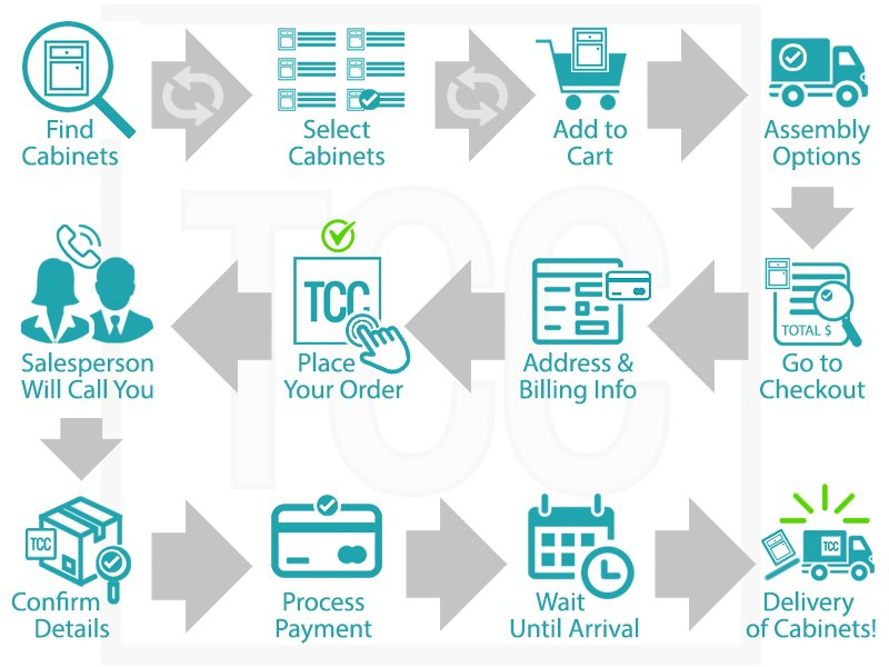 Ordering Process Chart pic